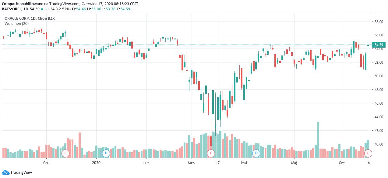 Oracle osiąga dwucyfrowy wzrost zysku na akcję 3 rok z rzędu, jednak akcje spadają