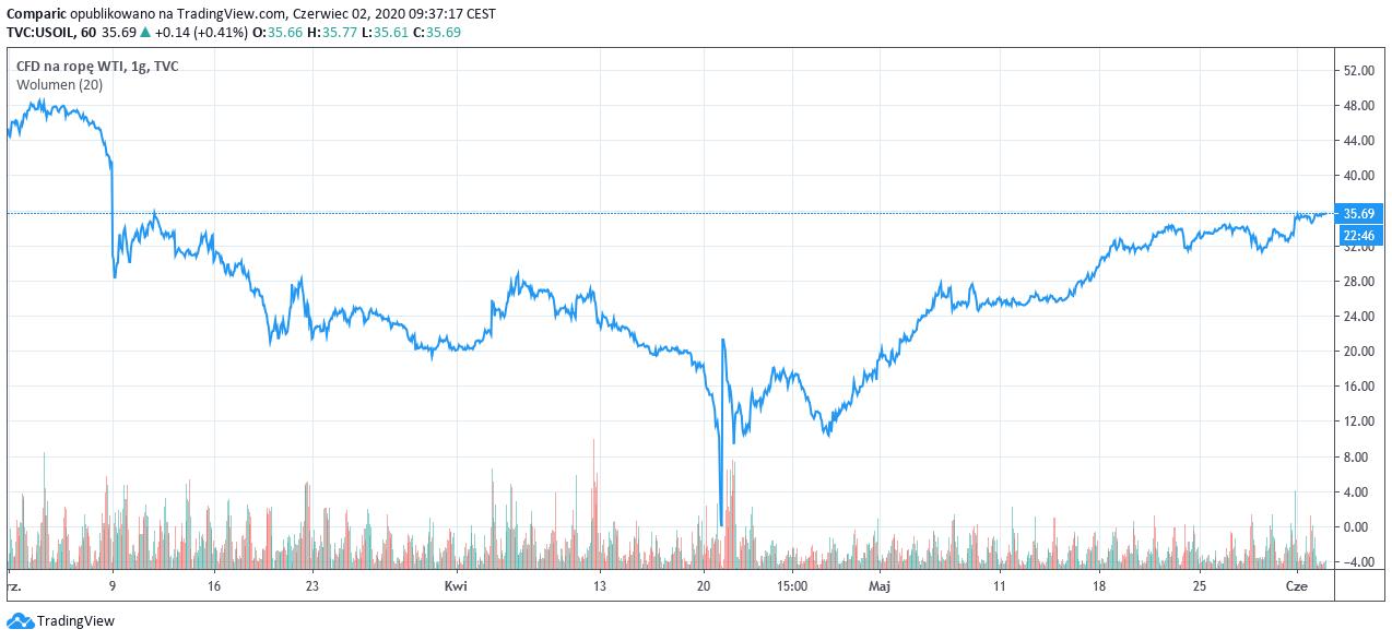 Ropa w górę, OPEC planuje ograniczenia wydobycia nawet na kolejne 3 miesiące