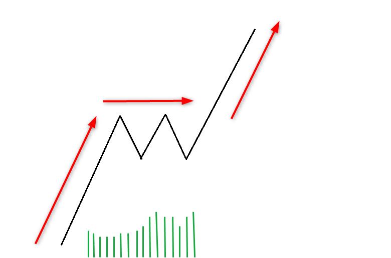 wykres Schemat trendu 05.06.2020