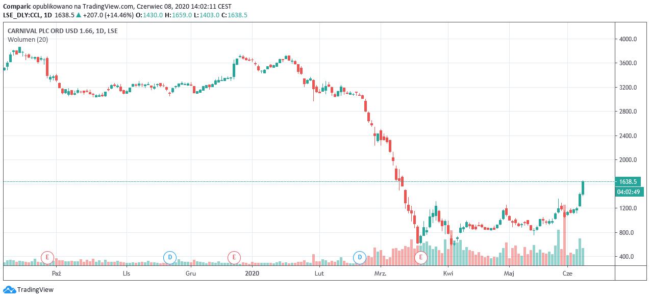 Akcje London Stock Exchange aż o ponad 4% w dół w poniedziałkowej sesji.