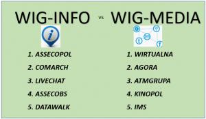 WIG-INFO vs WIG-MEDIA. Branżowe porównania indeksów w tle koronawirusa