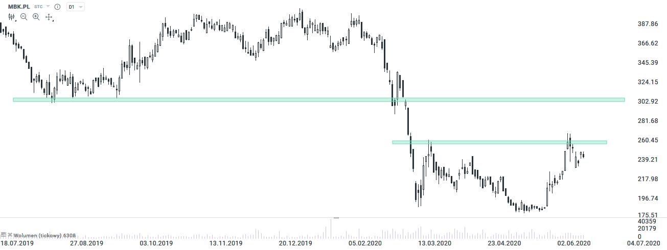 mbank 18.06.2020
