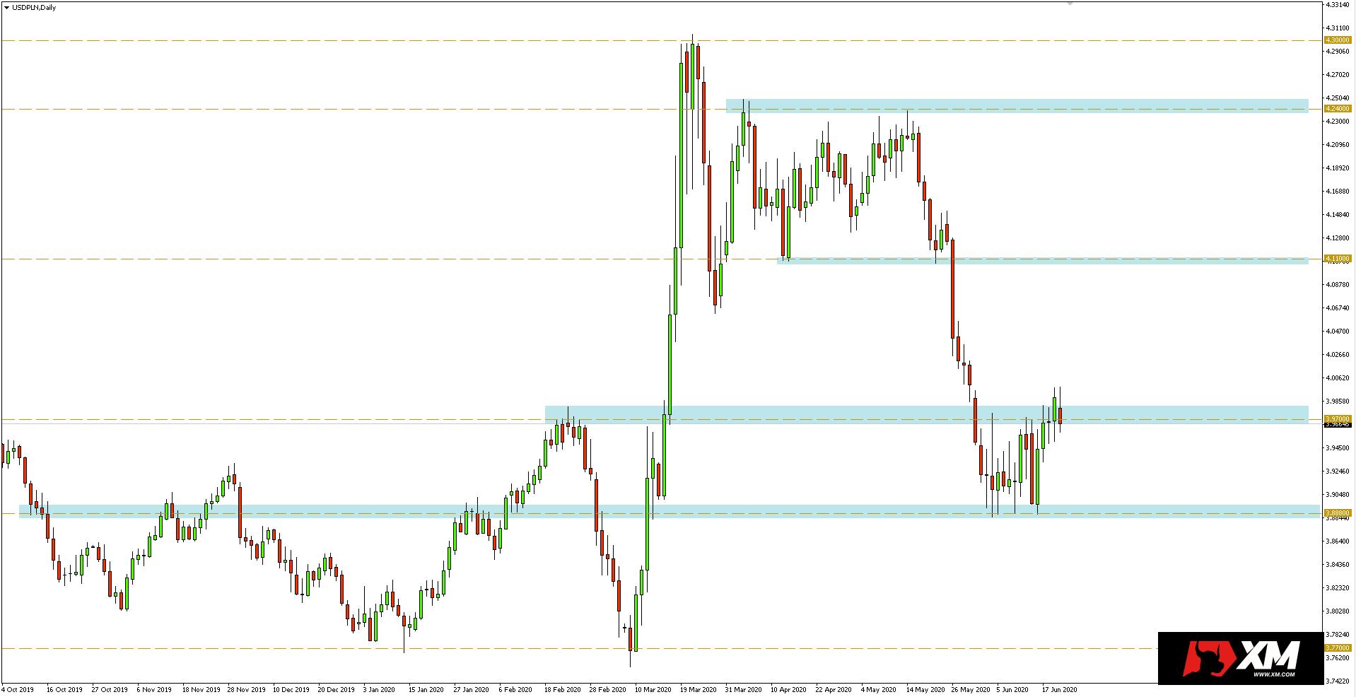 Wykres dzienny pary walutowej USD/PLN