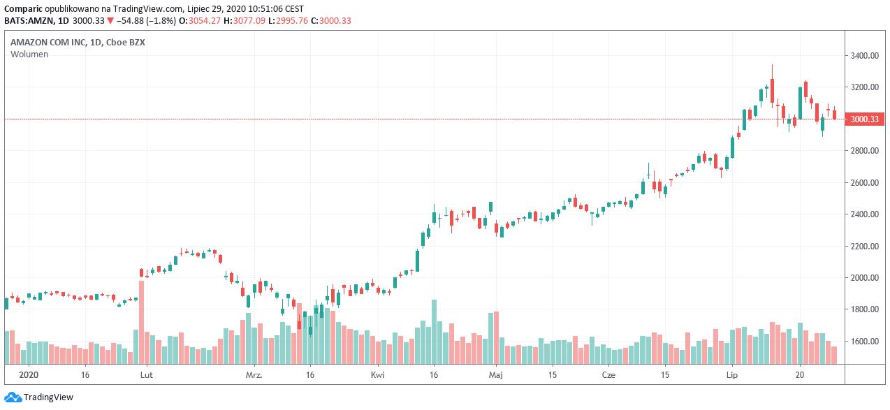 Amazon: w czwartek wyniki za świetny II kw. 2020 r., akcje w dół we wtorek