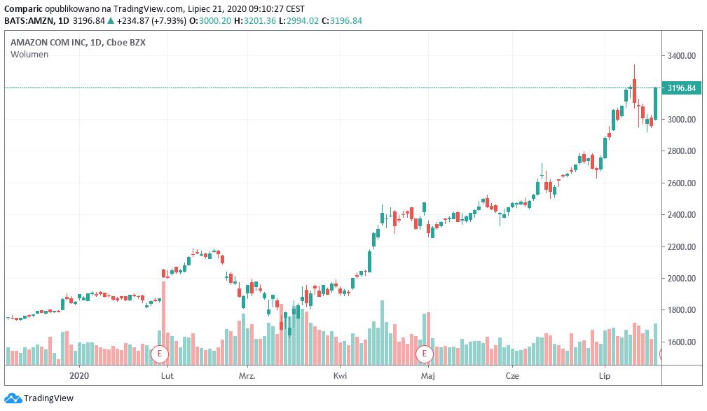 Jeff Bezos zwiększył majątek o rekordowe 13 mld w jeden dzień, Amazon wystrzelił o 8% w górę