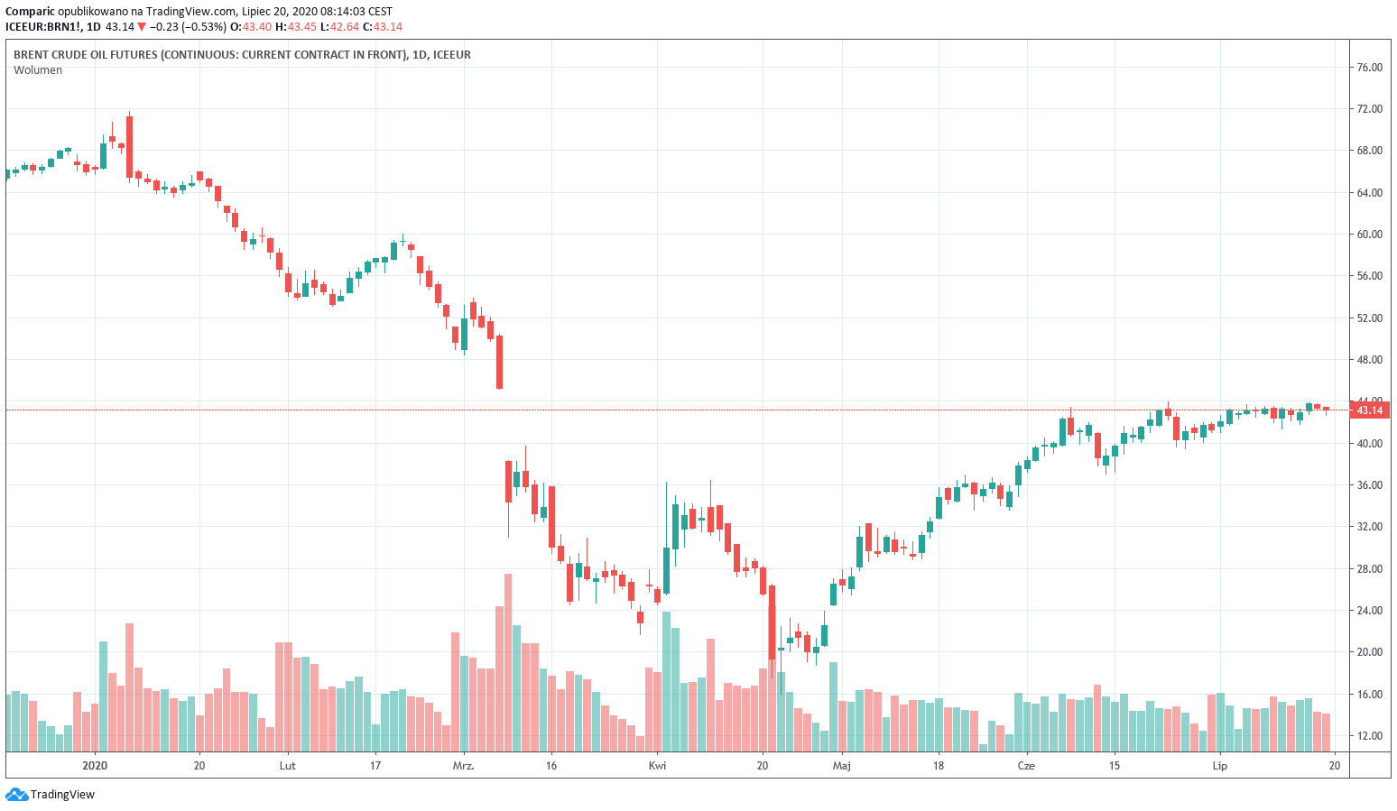 Ropa naftowa kontynuuje spadek w kierunku 40 dol. za baryłkę