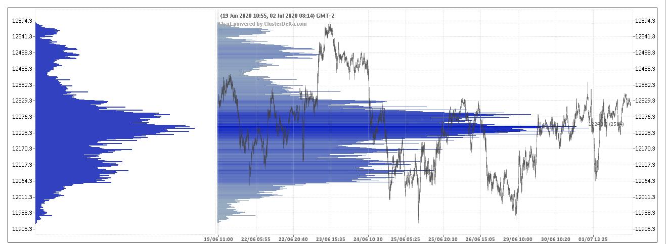 wykres DAX VolumeProfile 02.07.2020