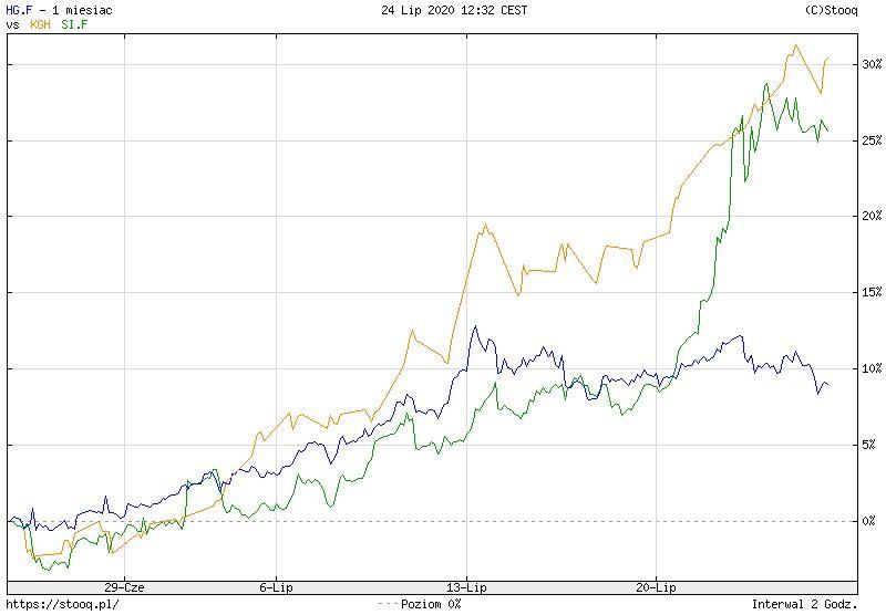 KGHM: kurs zbliża się do 120 zł, mimo spadku poniżej 112 zł w dzisiejszej burzliwej sesji