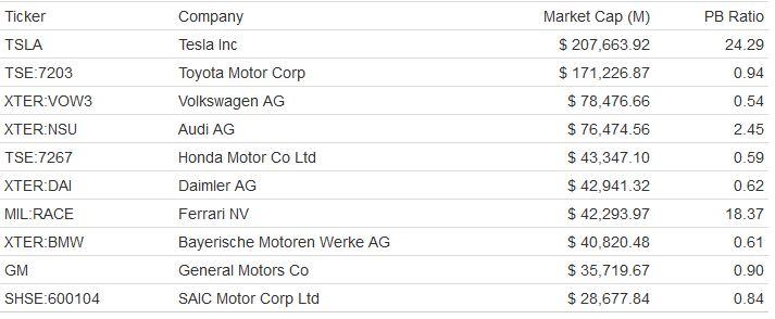 Tesla jest już największym producentem samochodów na świecie. Akcje od marca o 210% w górę.