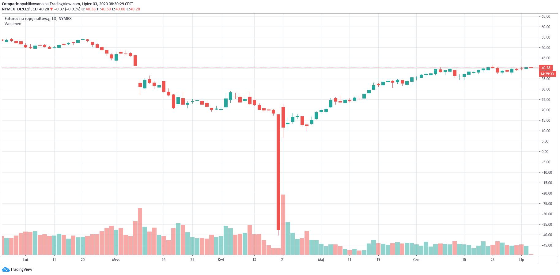 Ropa podrożeje aż o 60% w 12 miesięcy według Citigroup