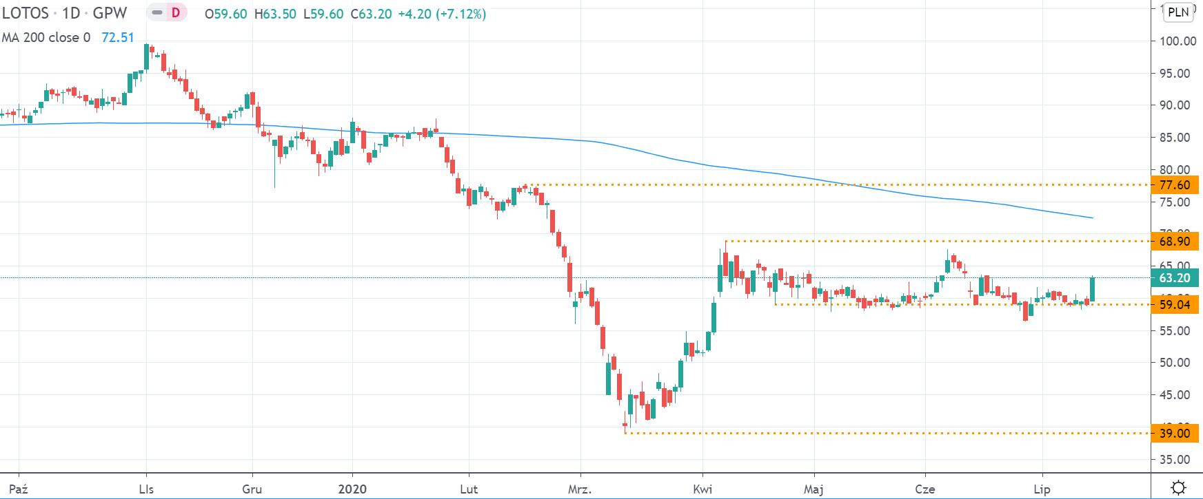 Kurs akcji Lotos na interwale dziennym, tradingview