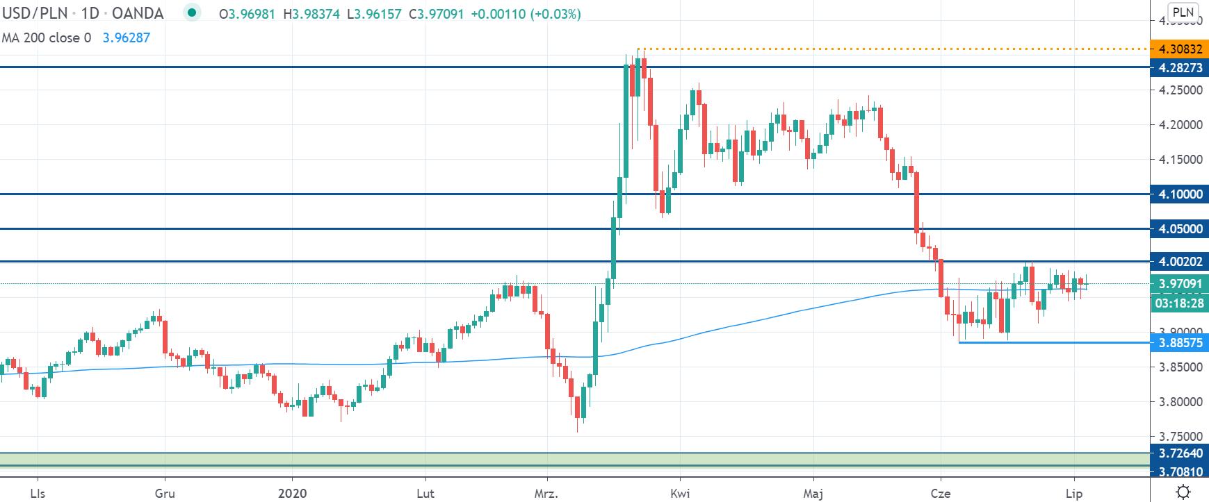 Kurs dolara konsoliduje poniżej 4,00 zł. USDPLN wróci do trendu wzrostowego