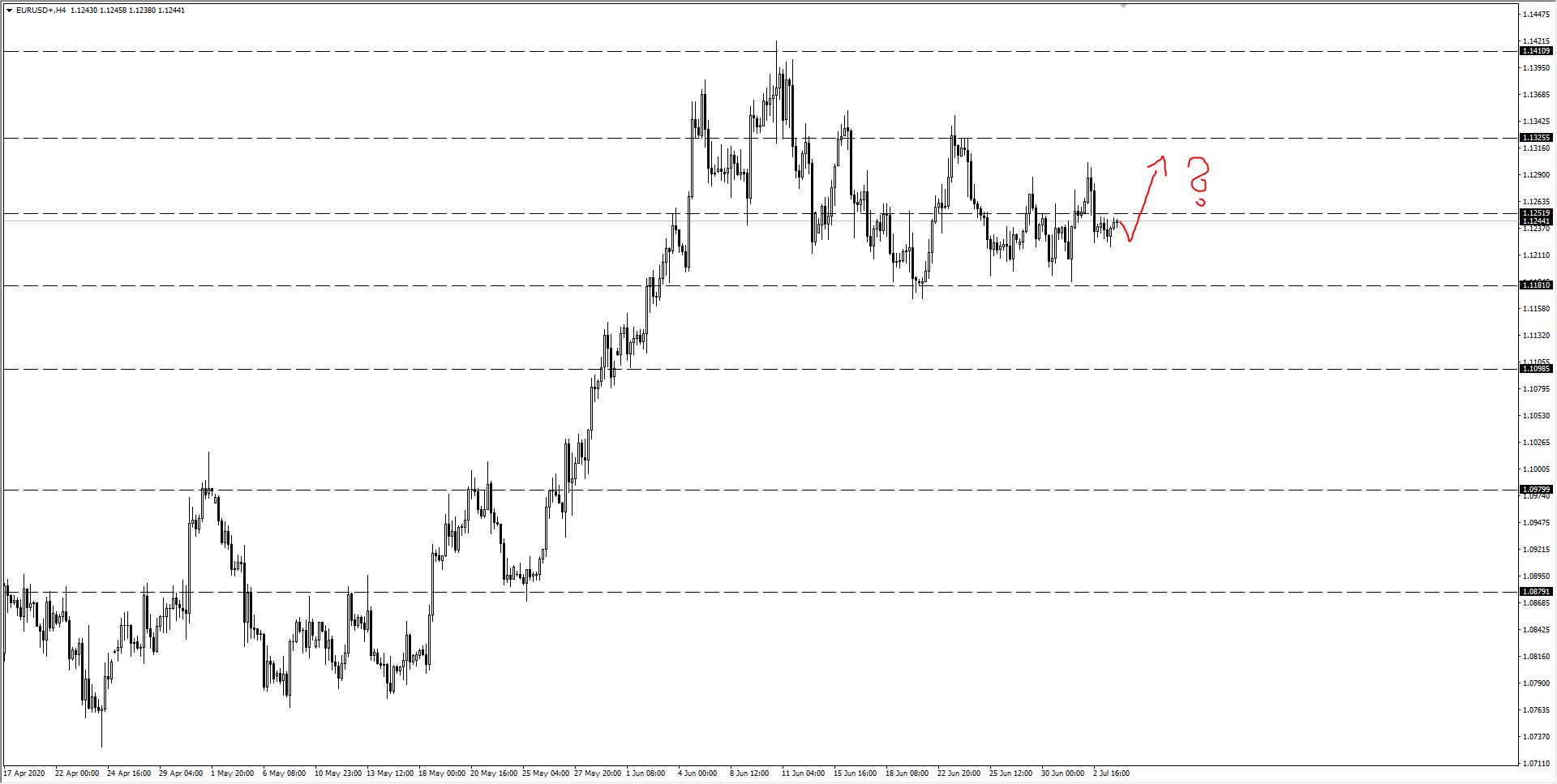 wykres Kurs euro EURUSD H4 05.07.2020