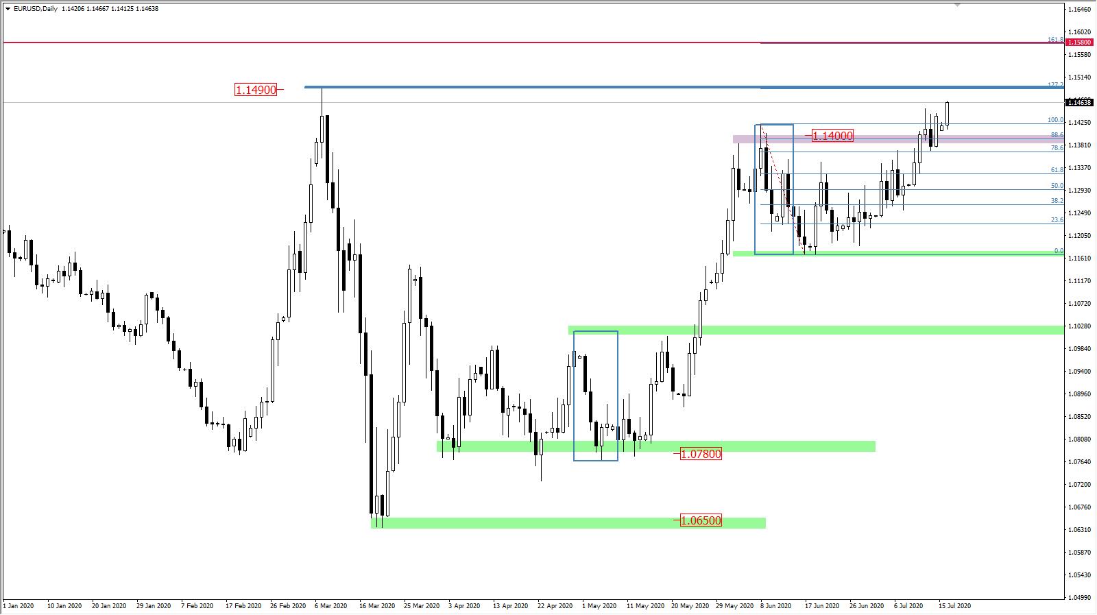 EURUSD wykres