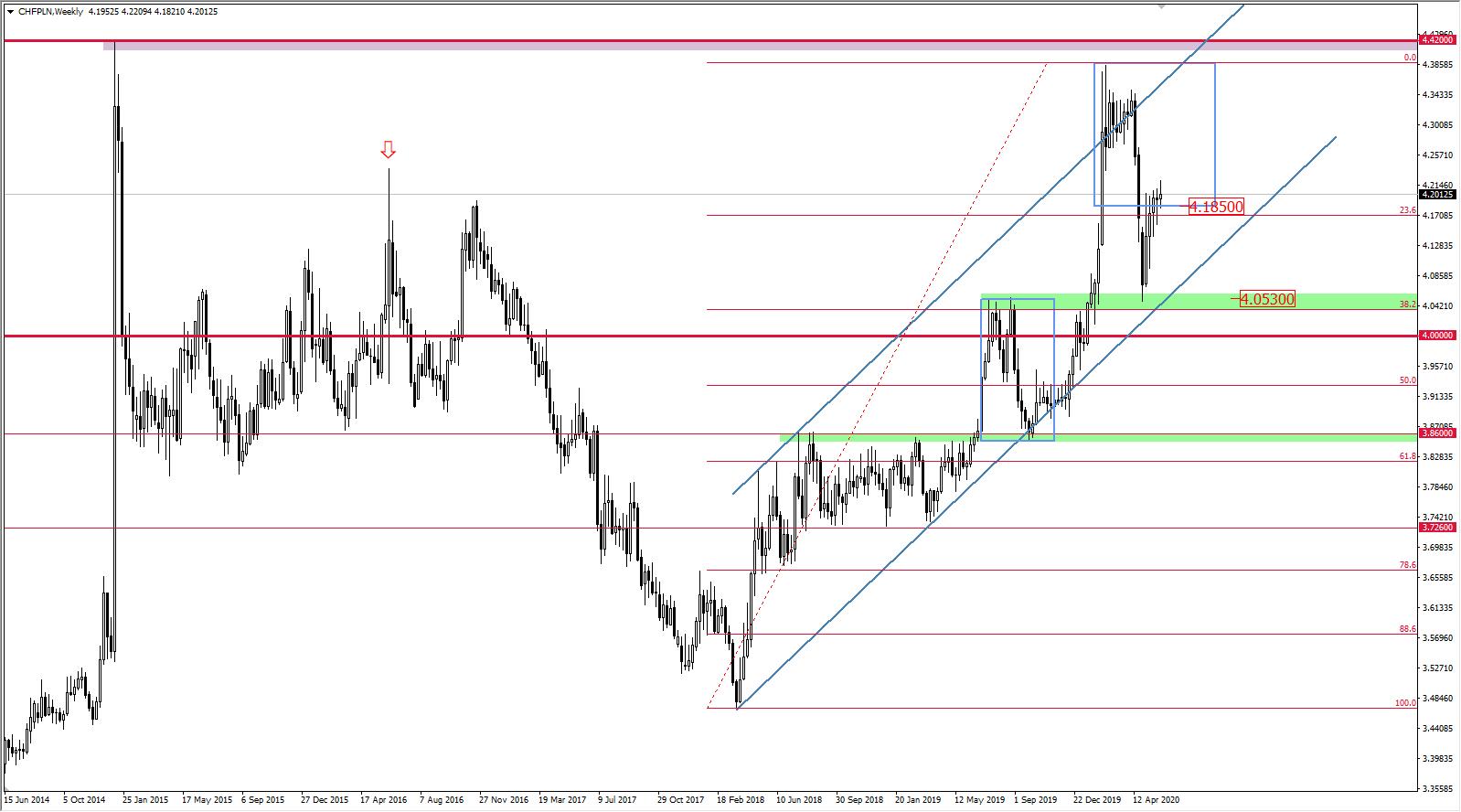 Wykres CHF/PLN