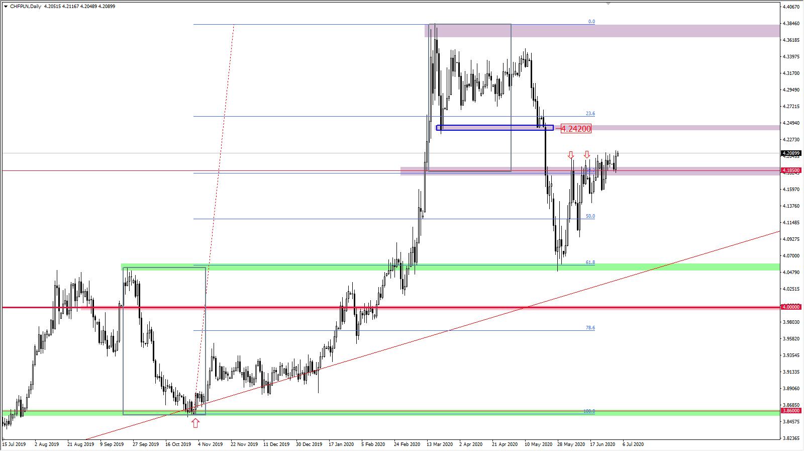 CHF/PLN Wykres