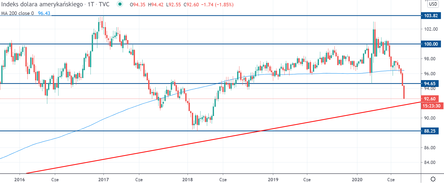 Kurs indeksu dolara (DXY) na interwale tygodniowym, tradingview