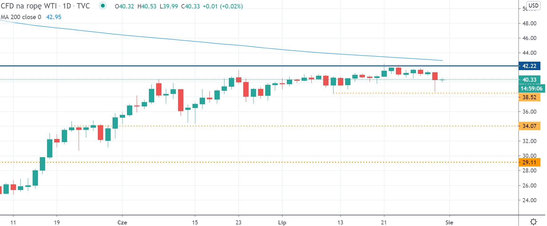 Kurs ropy naftowej WTI na interwale dziennym, tradingview