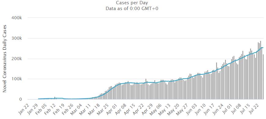 Liczba zachorowań na koronawirusa 27 lipca 20201