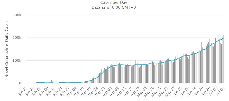 Liczba zachorowań na koronawirusa 9 lipca 2020
