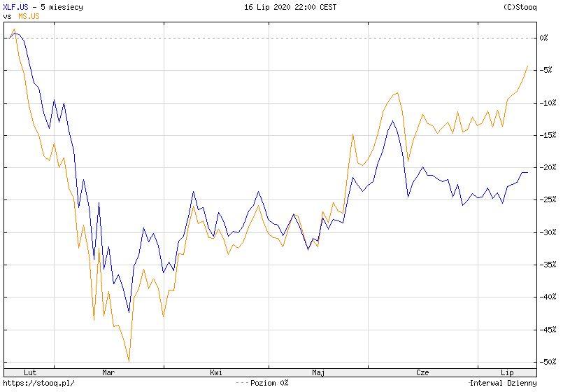 Morgan Stanley: zysk w górę aż o 45% względem poprzedniego kwartału