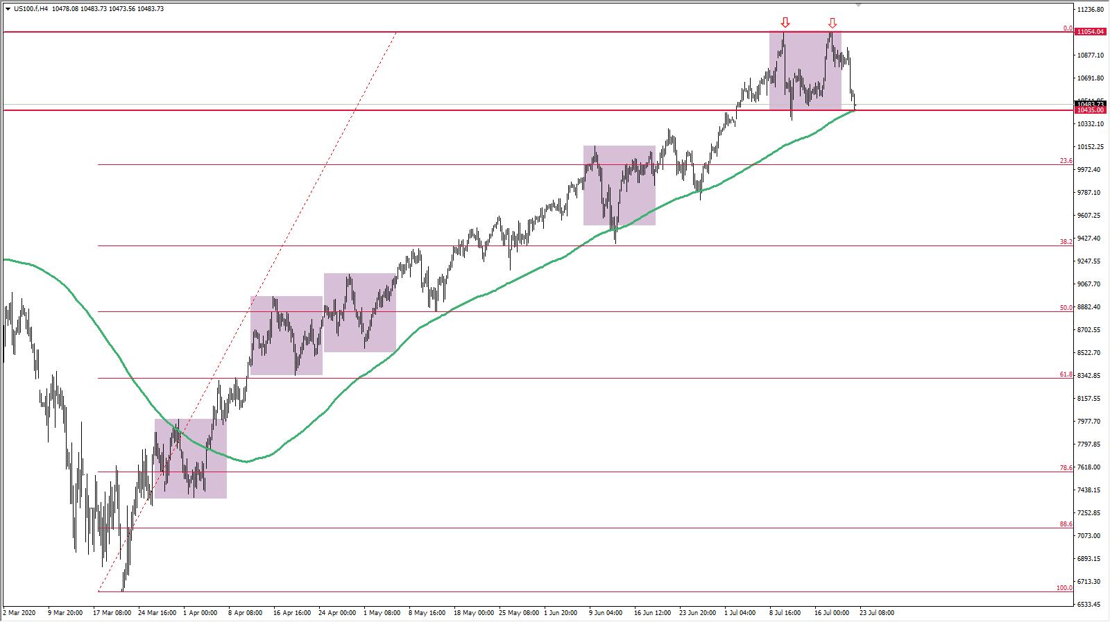 Indeks Nasdaq USA wykres