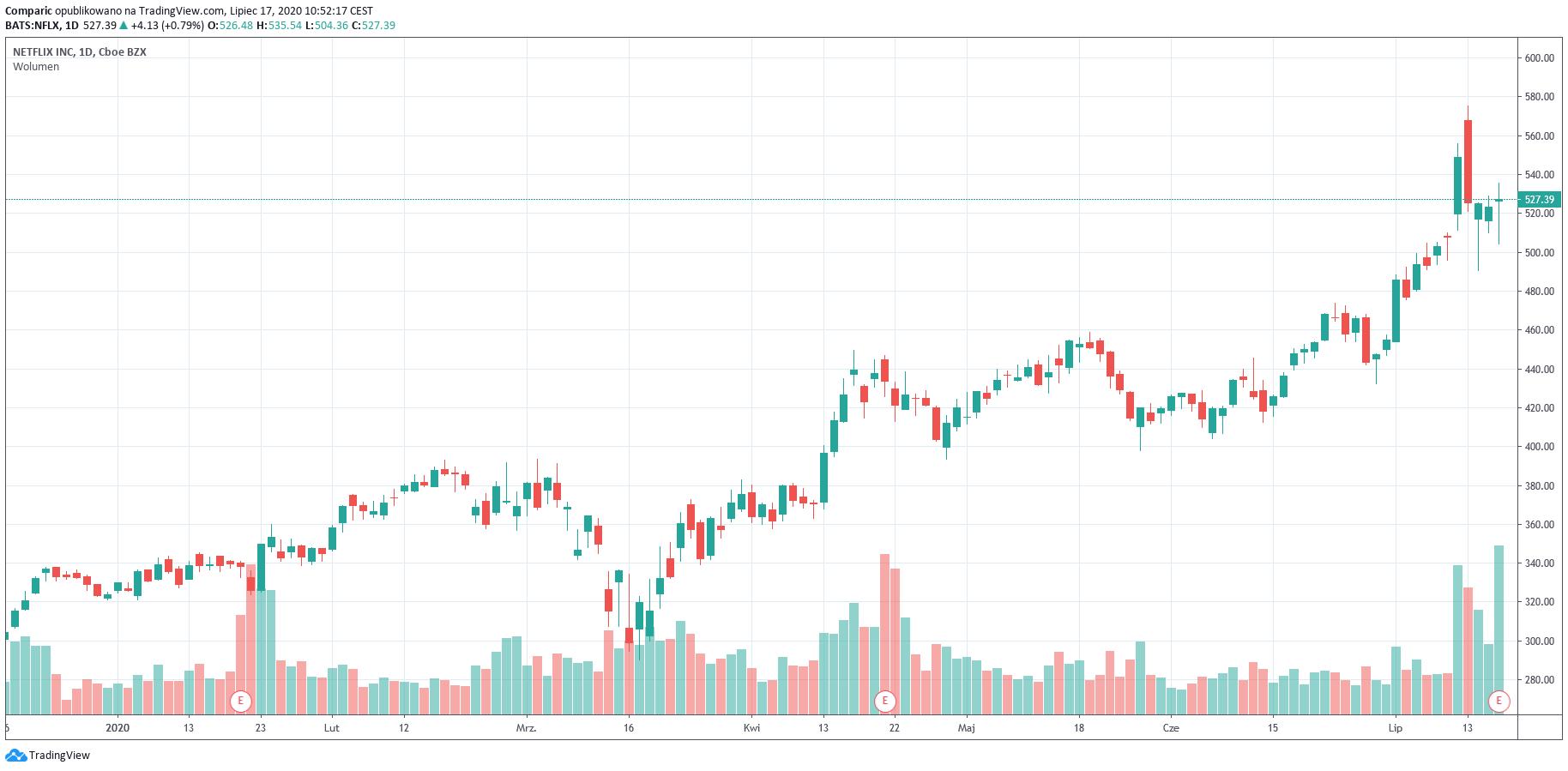Netflix: akcje w dół o 7% przed sesją mimo największego zysku kwartalnego w historii spółki