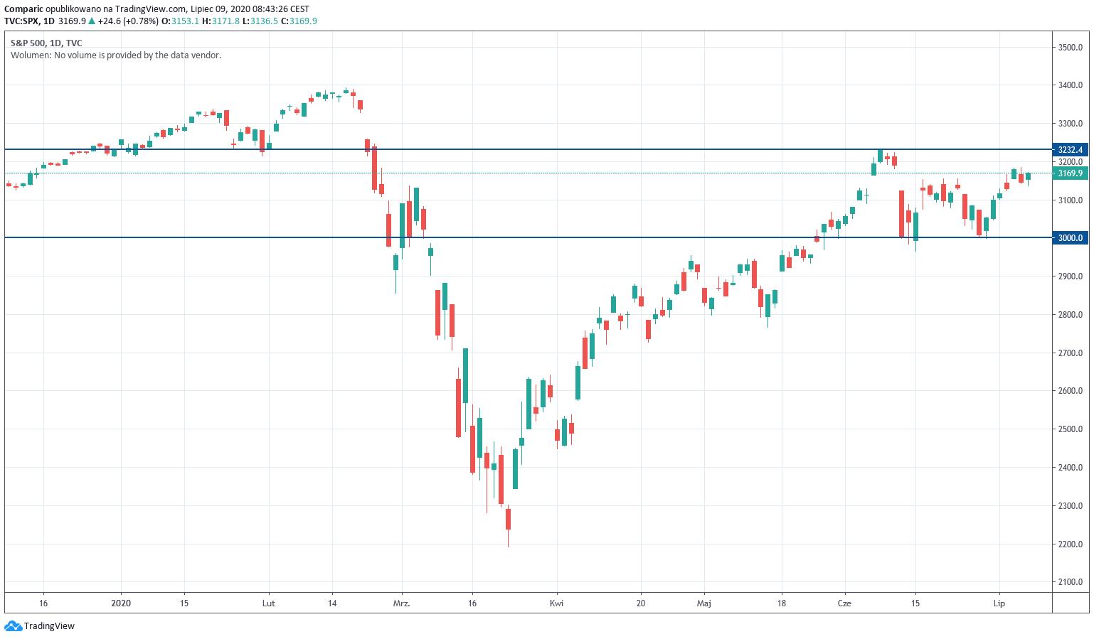 """Rynek daje teraz """"jedyną taką szansę w życiu"""" zdaniem amerykańskiego inwestora"""