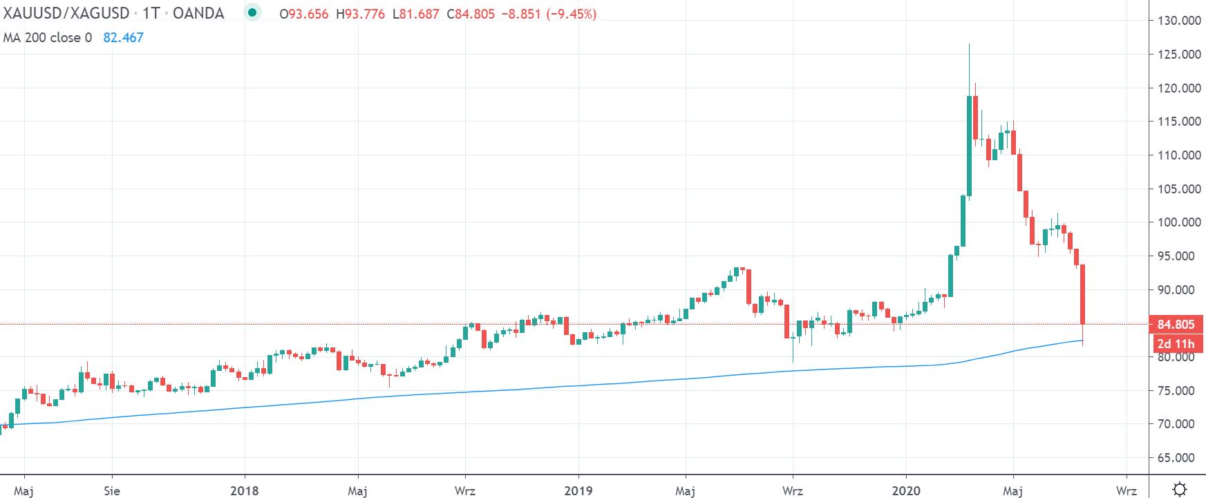 Stosunek ceny złota do srebra, tradingview