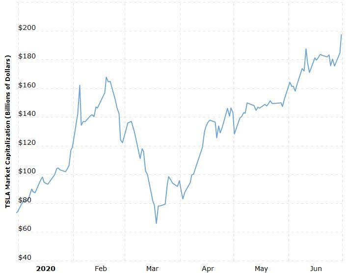 Tesla najwyżej w historii! Notowania w górę o 7%, a kurs grubo ponad 1000 dol. za akcję
