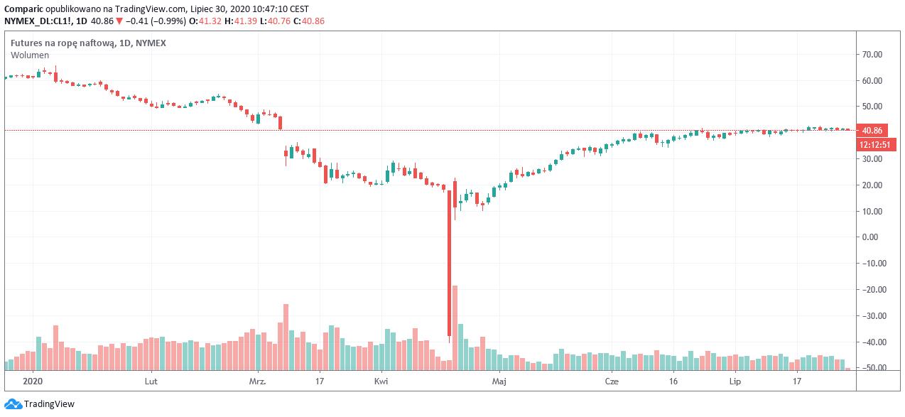 Cena ropy poniżej 41 dol. Największy od roku spadek zapasów w USA nie pomógł?