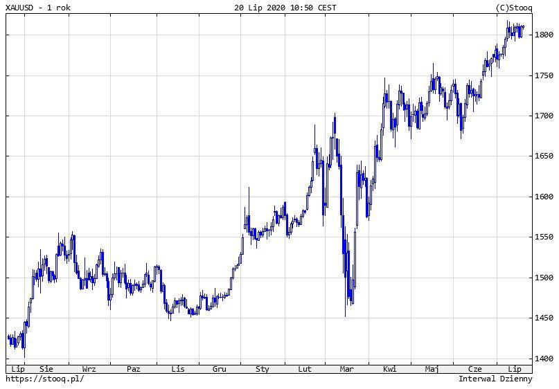 Złoto spot na 1812 dol. za uncję, Citigroup zapowiada rekordowe szczyty