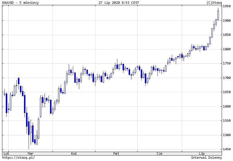 Złoto już najdroższe w historii! Cena złota przekroczyła nawet 1940 dol. za uncję.