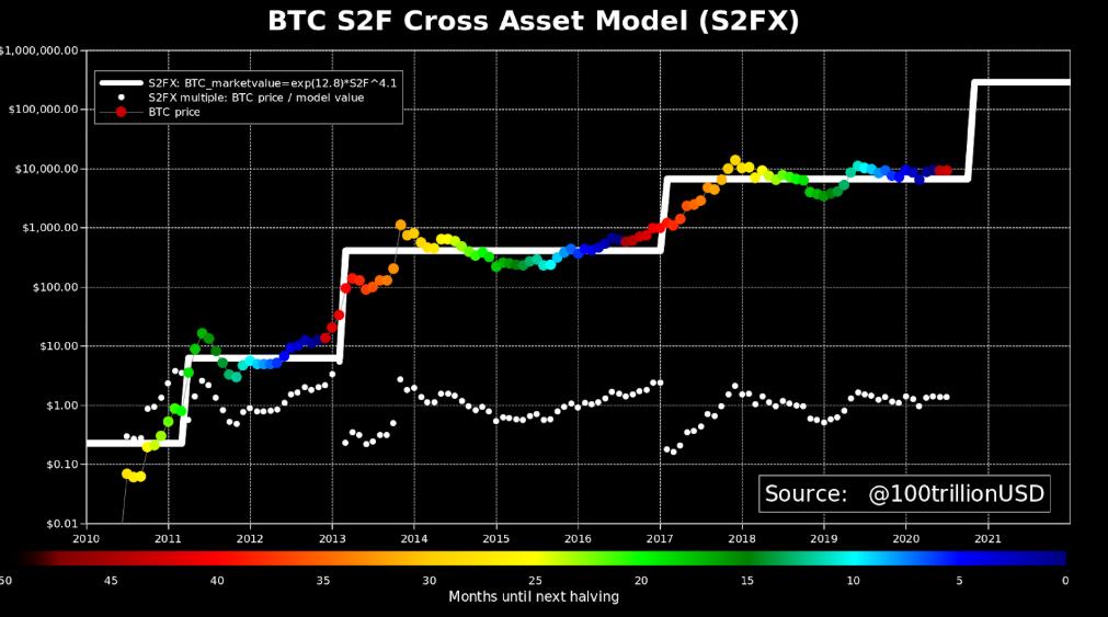 Model ceny Bitcoin S2FX od 1 lipca. Źródło: PlanB / Twitter