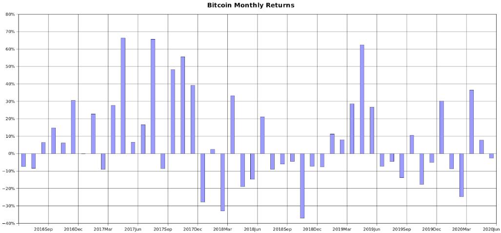 Miesięczne zwroty Bitcoina. Źródło: PlanB / Twitter