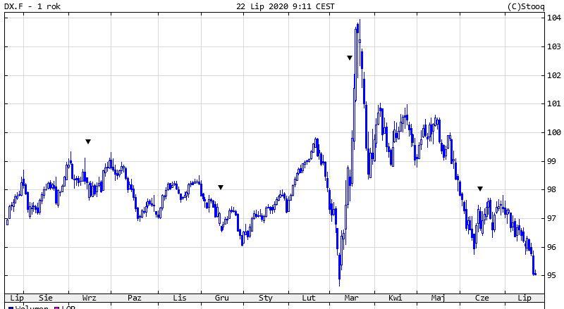 Złoto zbliża się do historycznych maksimów, już ponad 1860 dol. za uncję.