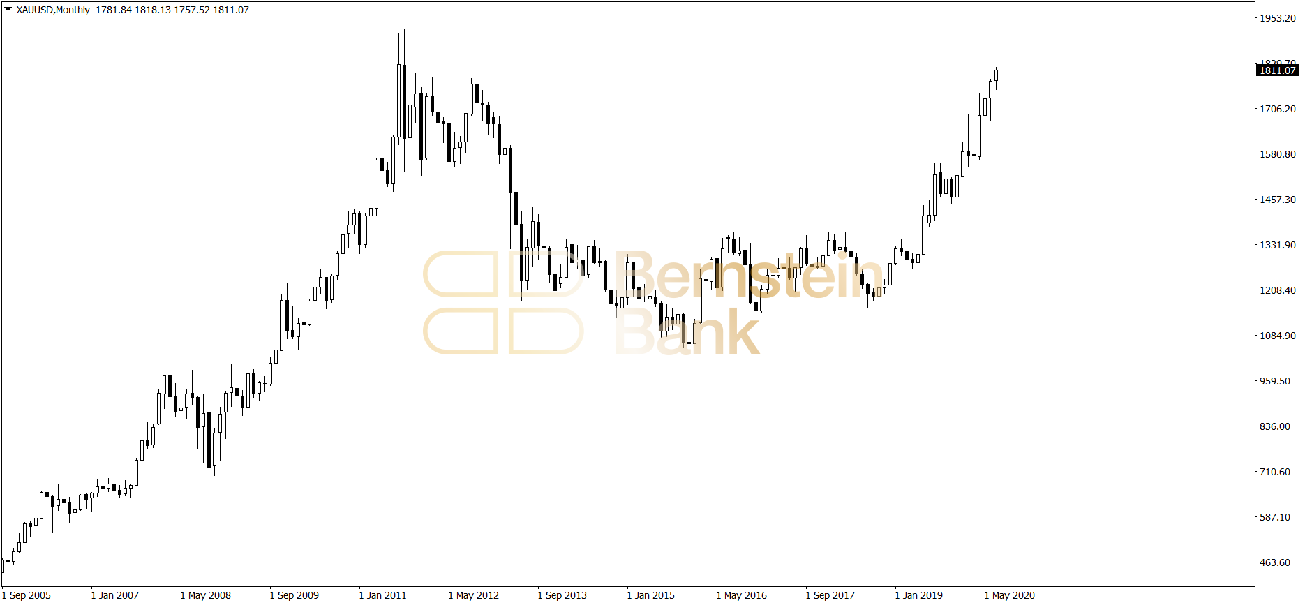 Cena złota - wykres miesięczny - 09072020