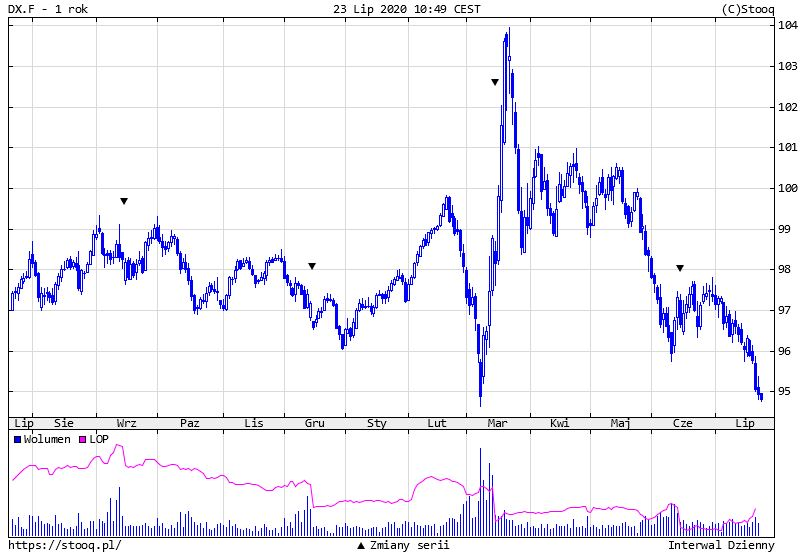 Cena złota przebija z impetem 1880 dol., srebro w górę aż o 18% w ostatnich 5 dniach