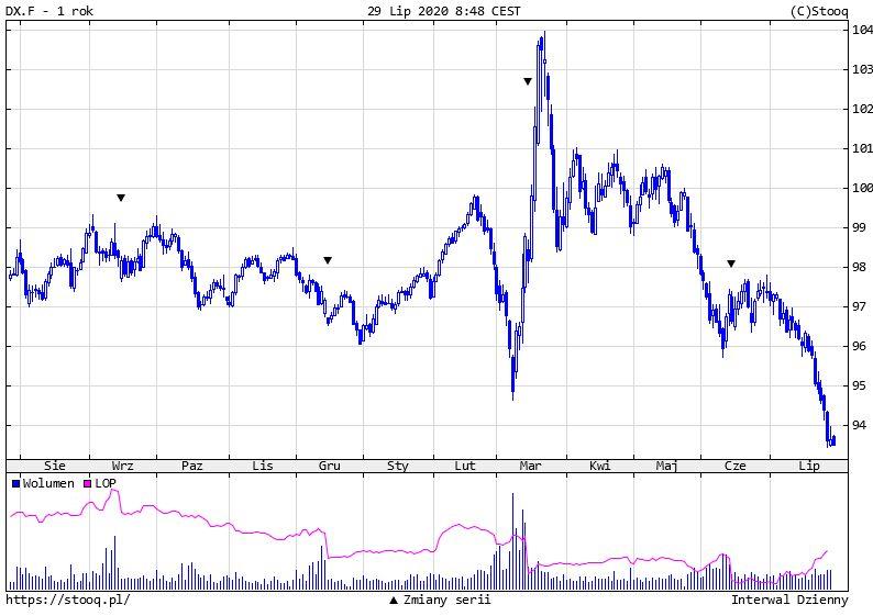 Goldman Sachs: złoto podrożeje jeszcze o 15%, możliwy upadek dolara