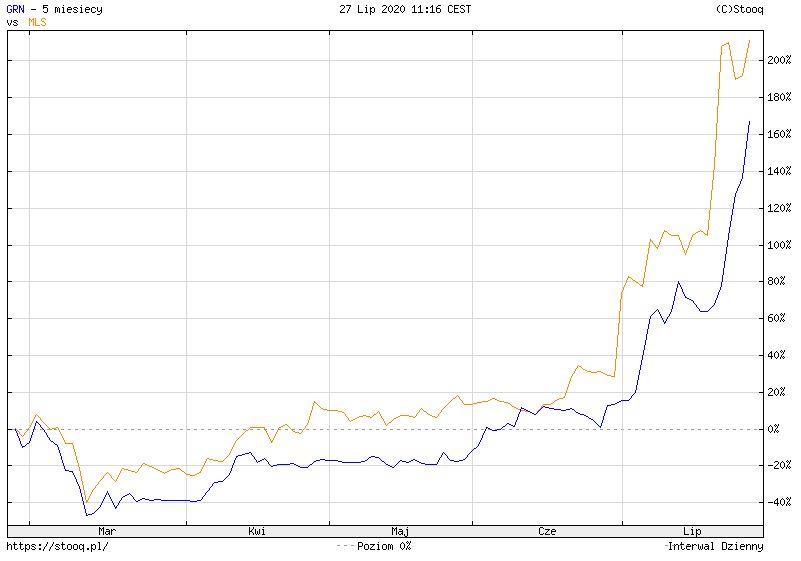 Grodno SA w górę już o 60% w ciągu tygodnia, ML System dziś o 16% w górę