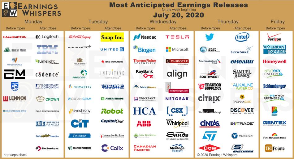 Nadchodzi tydzień ważnych raportów na NYSE i NASDAQ, m.in. Tesli, Microsoft i linii lotniczych