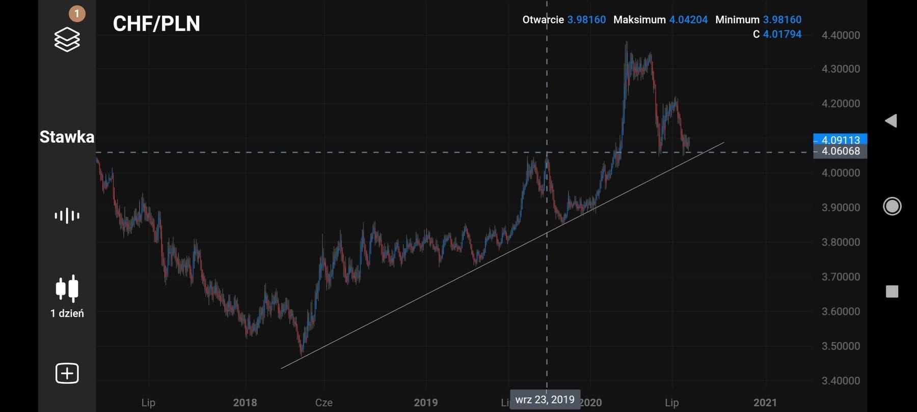 Trading mobilny: analiza ceny złota, kursu CHF/PLN oraz kursu akcji Netflixa na platformie Capital.com