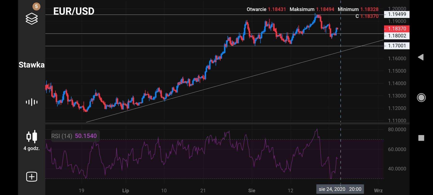 Trading mobilny: analiza ceny złota, ceny ropy naftowej oraz kursu EUR/USD na platformie Capital.com
