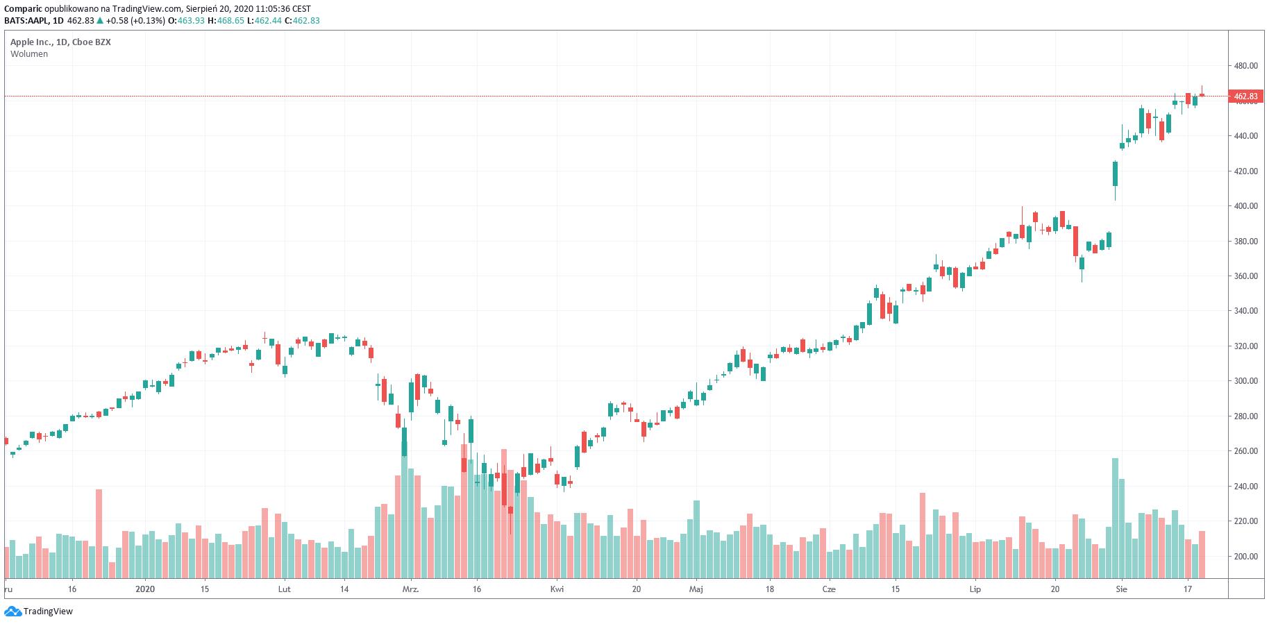 Apple z niesamowitym rekordem, kapitalizacja rynkowa już ponad 2 mld dol.!