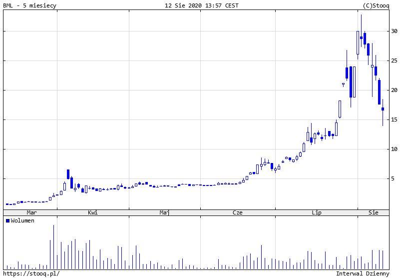 Biomed spada już siódmą sesję z rzędu, kurs zszedł nawet do 13,85 zł