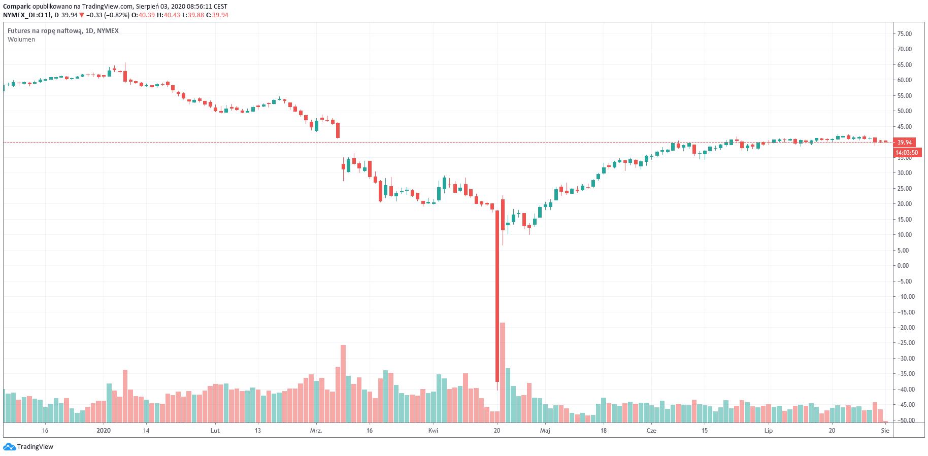 Cena ropy WTI poniżej 40 dol. Czy OPEC+ zwiększy wydobycie?