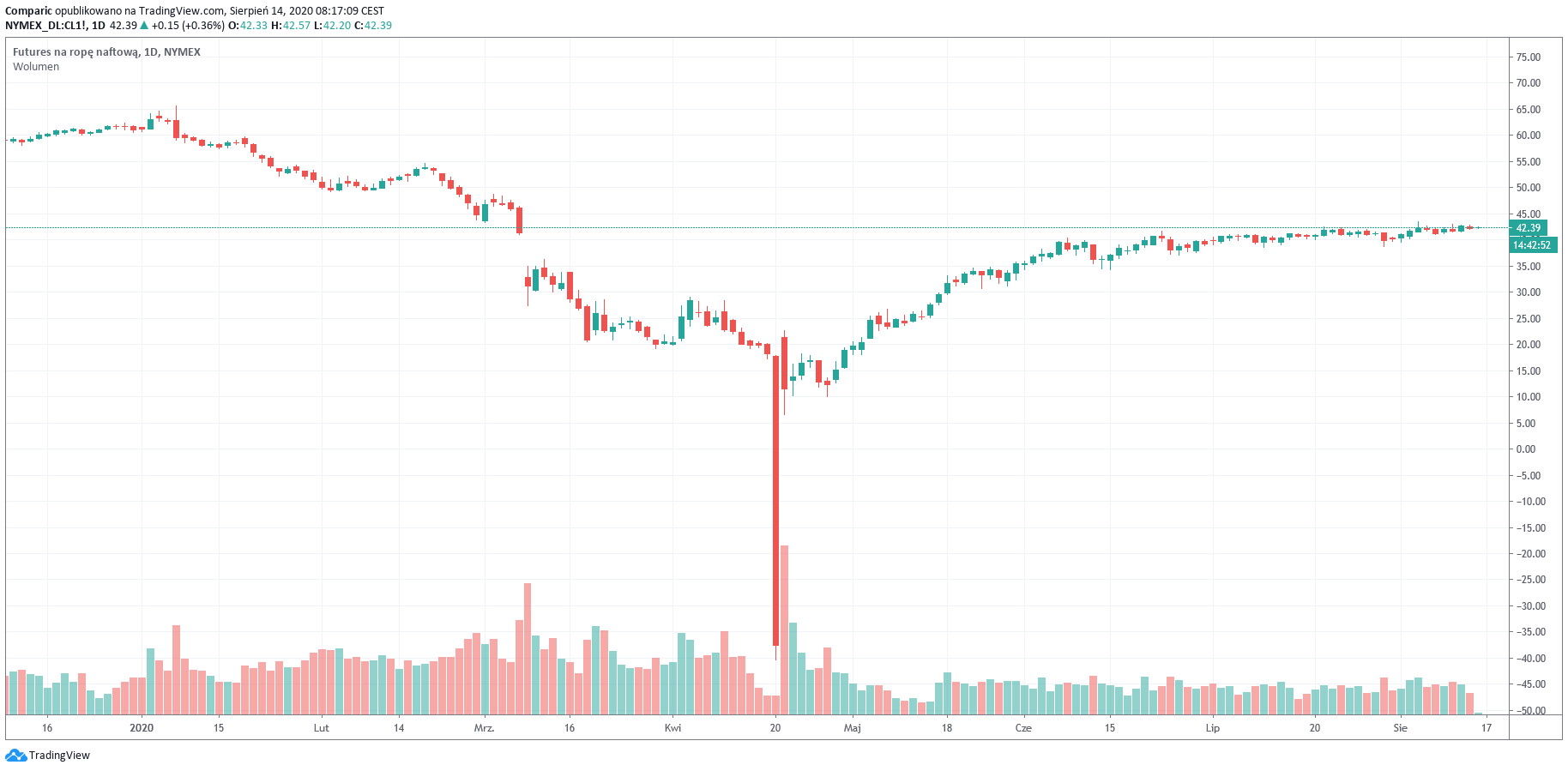 Ropa Brent w piątek rano przekracza 45 dol. za baryłkę zapowiadając spory tygodniowy wzrost ceny surowca