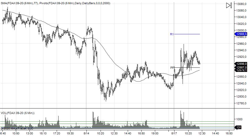 wykres DAX M5 17.08.2020