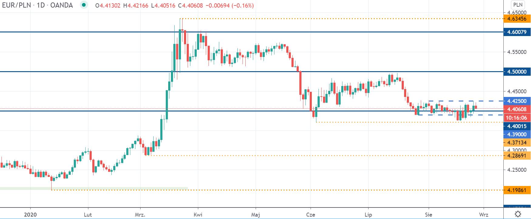 EURPLN nadal bez rozstrzygnięć. Kurs euro konsoliduje przy 4,40 zł