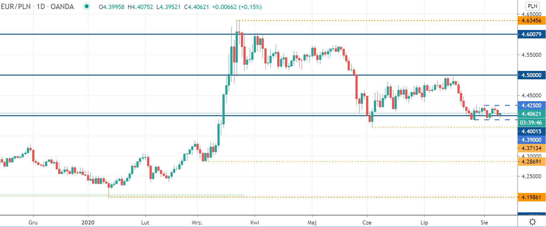 EURPLN odbija od minimów. Kurs euro ponownie powyżej 4,40 zł
